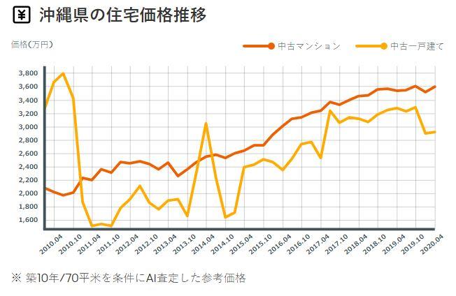 沖縄県の住宅価格推移