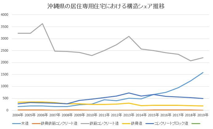 沖縄県の住居構造推移